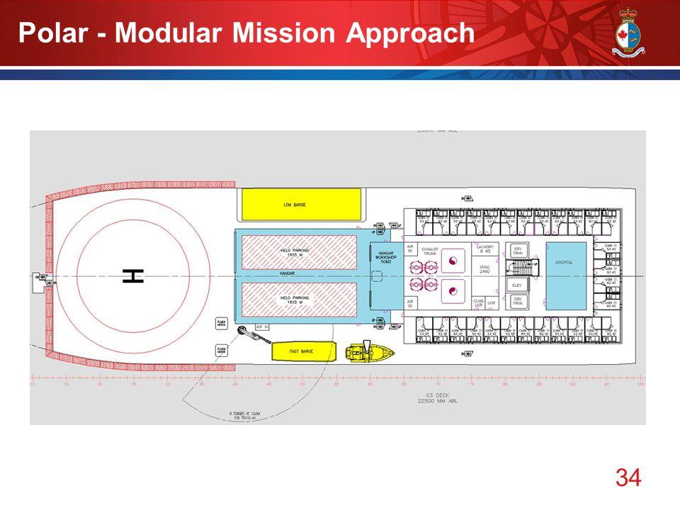 34 Polar - Modular Mission Approach