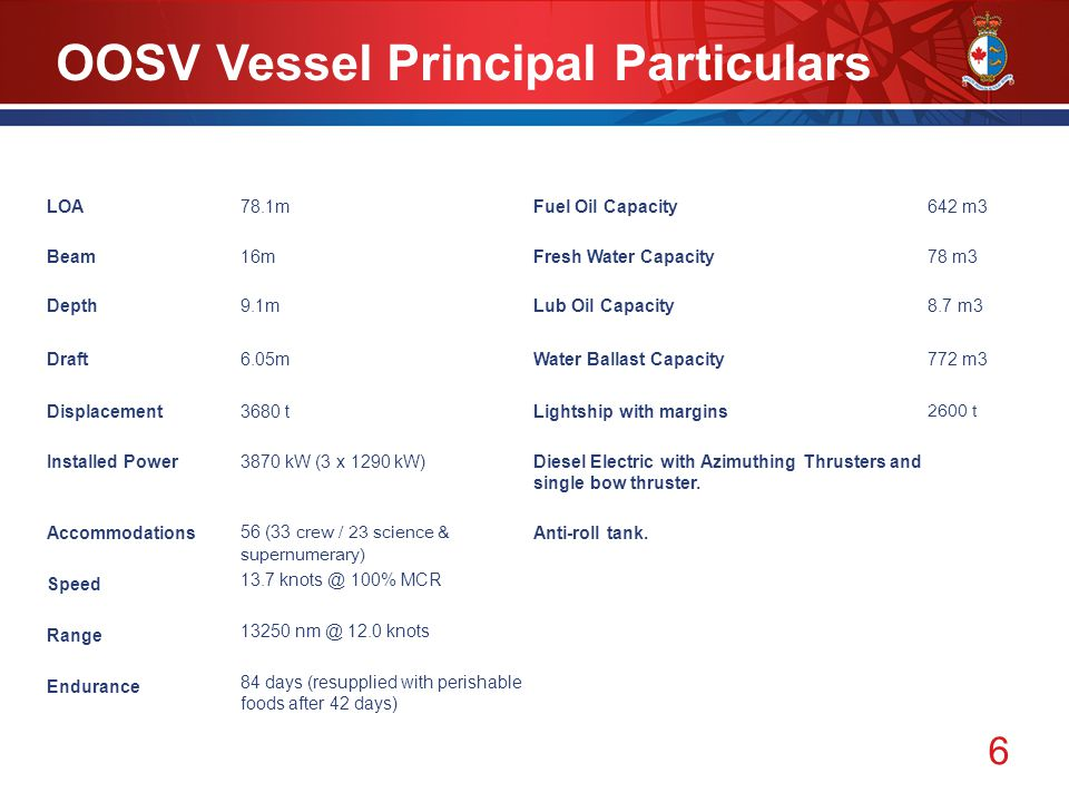 6 OOSV Vessel Principal Particulars LOA78.1mFuel Oil Capacity642 m3 Beam16mFresh Water Capacity78 m3 Depth9.1mLub Oil Capacity8.7 m3 Draft6.05mWater Ballast Capacity772 m3 Displacement3680 tLightship with margins 2600 t Installed Power 3870 kW (3 x 1290 kW)Diesel Electric with Azimuthing Thrusters and single bow thruster.