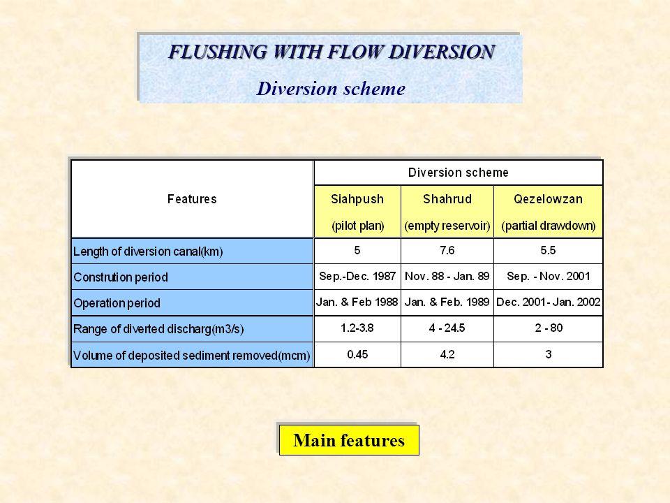 FLUSHING WITH FLOW DIVERSION Diversion scheme Main features