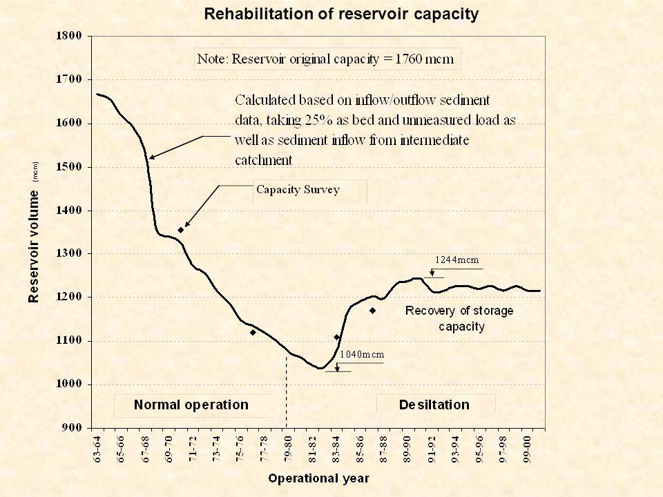 Rehabilitation of reservoir capacity
