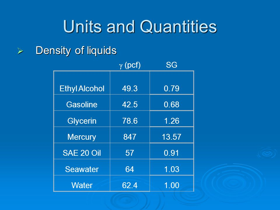 Units and Quantities  Density of liquids  (pcf) SG Ethyl Alcohol49.30.79 Gasoline42.50.68 Glycerin78.61.26 Mercury84713.57 SAE 20 Oil570.91 Seawater641.03 Water62.41.00