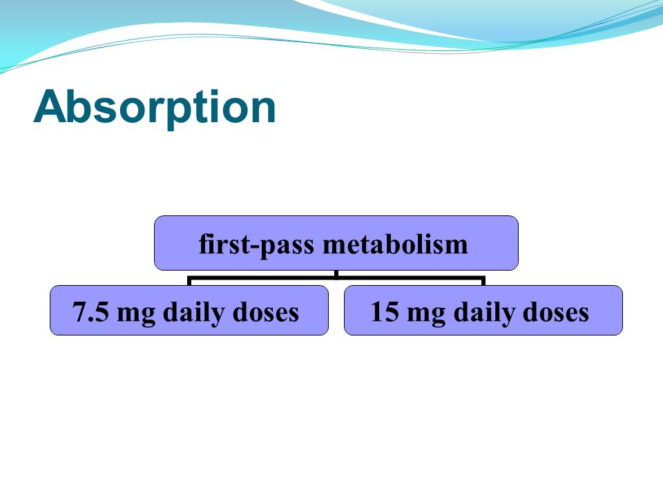 Absorption first-pass metabolism 7.5 mg daily doses 15 mg daily doses