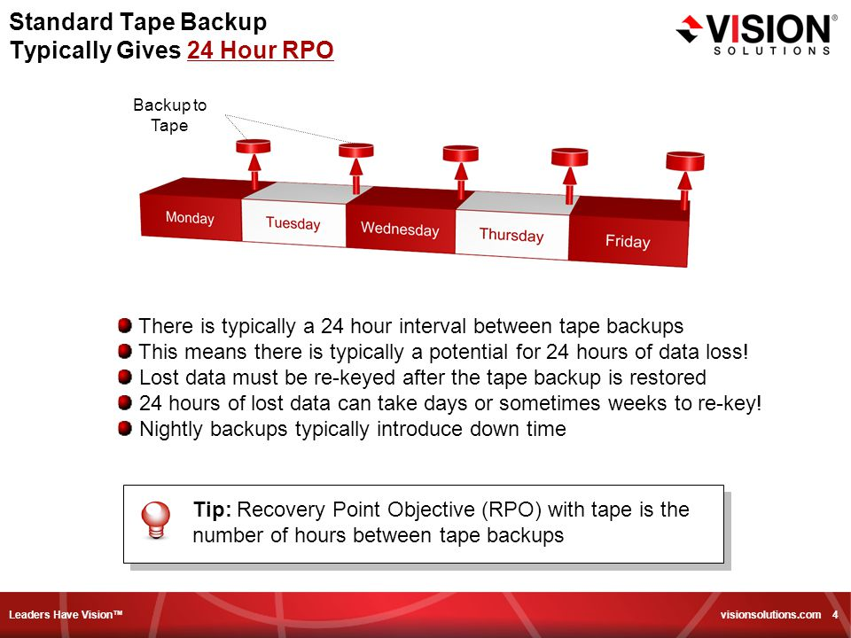 Leaders Have Vision™ visionsolutions.com 4 Standard Tape Backup Typically Gives 24 Hour RPO There is typically a 24 hour interval between tape backups This means there is typically a potential for 24 hours of data loss.