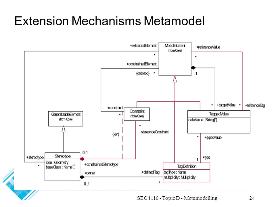 SEG4110 - Topic D - Metamodelling24 Extension Mechanisms Metamodel