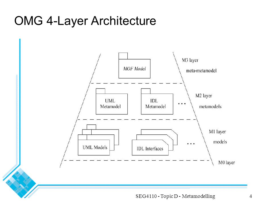 SEG4110 - Topic D - Metamodelling4 OMG 4-Layer Architecture