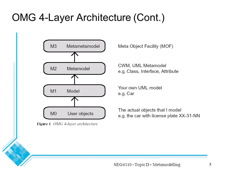 SEG4110 - Topic D - Metamodelling6 MOF Model