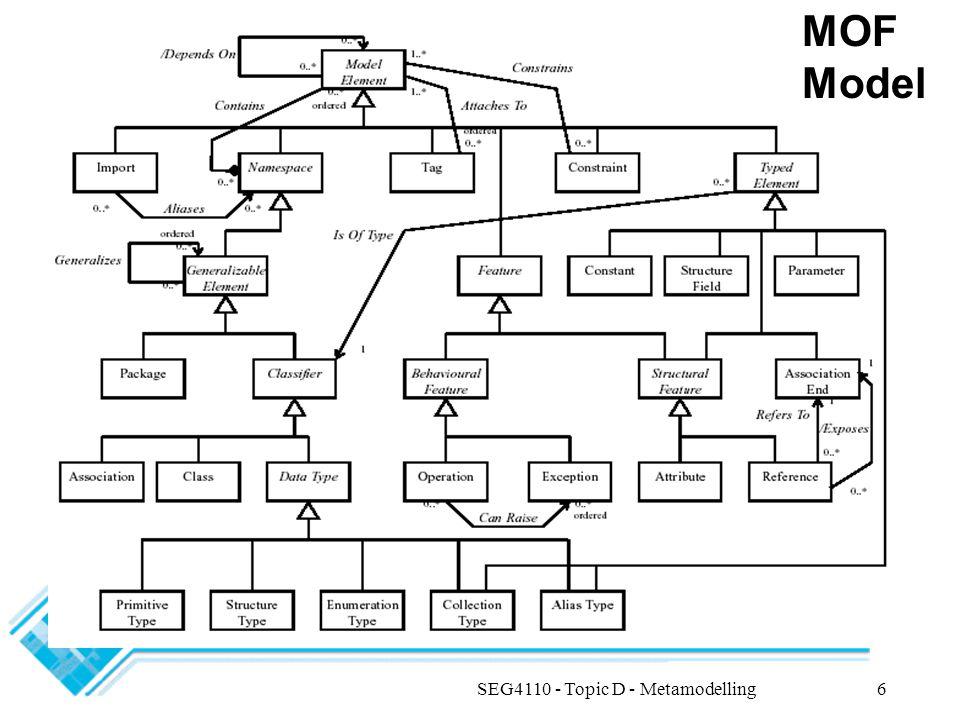 SEG4110 - Topic D - Metamodelling7 MOF Key Abstract Classes