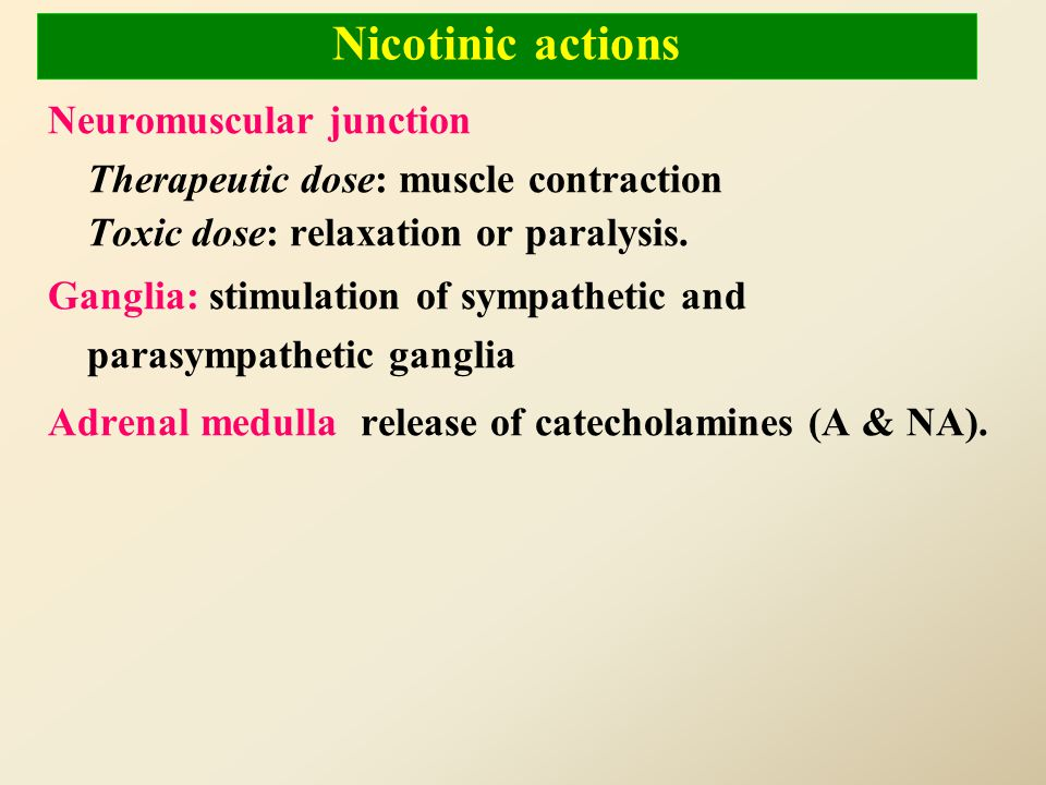 Muscarinic actions Cholinergic actionsOrgans Contraction of circular muscle of iris (miosis)(M3) Contraction of ciliary muscles for near vision (M3) D