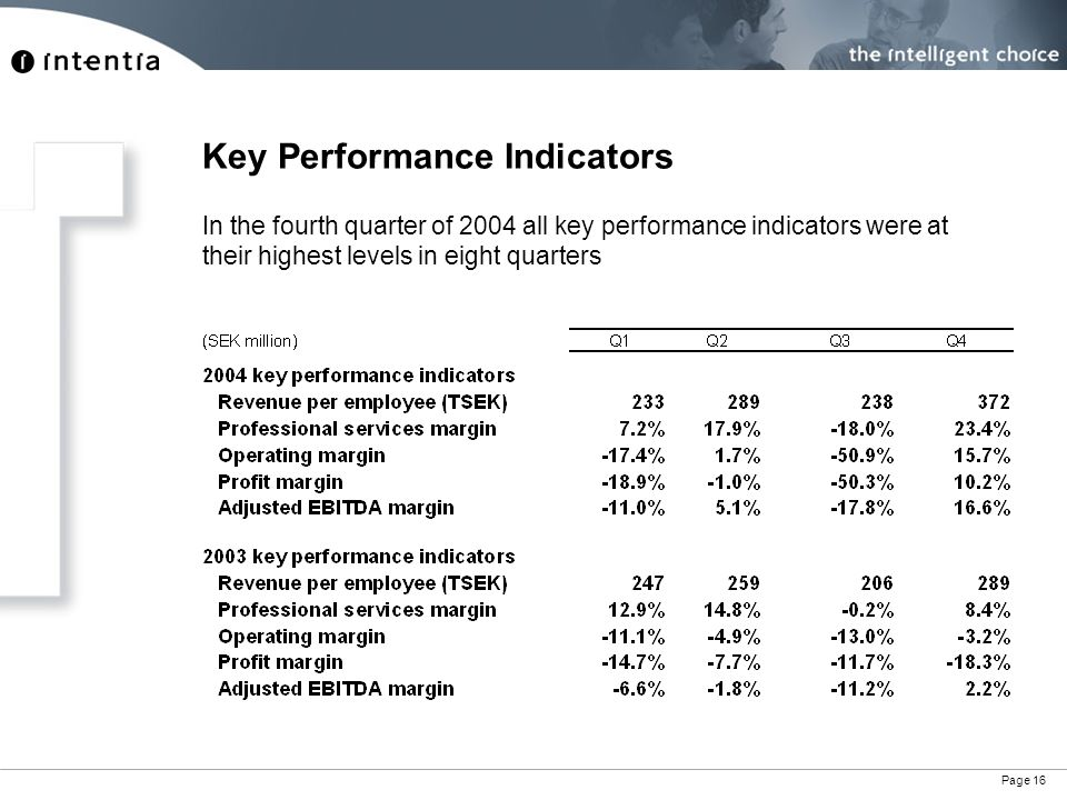 Page 16 In the fourth quarter of 2004 all key performance indicators were at their highest levels in eight quarters Key Performance Indicators