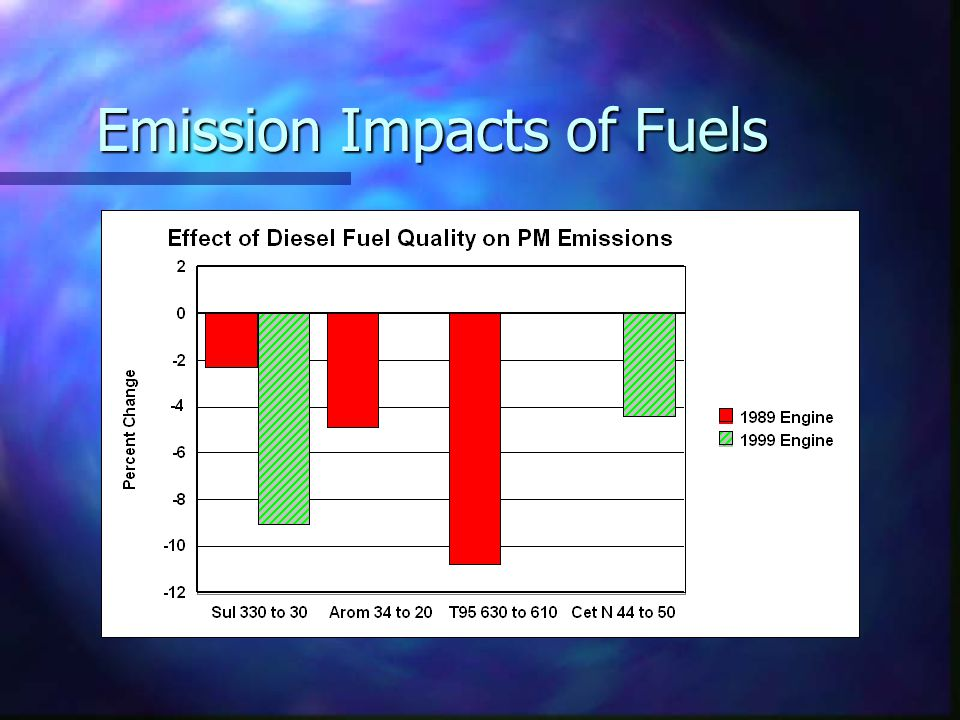 Emission Impacts of Fuels