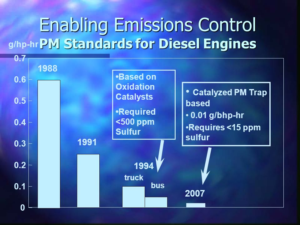 0 0.1 0.2 0.3 0.4 0.5 0.6 0.7 g/hp-hr 1988 1991 1994 truck bus Catalyzed PM Trap based 0.01 g/bhp-hr Requires <15 ppm sulfur 2007 Enabling Emissions Control PM Standards for Diesel Engines Based on Oxidation Catalysts Required <500 ppm Sulfur
