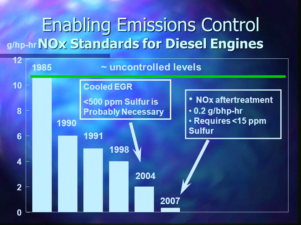 Enabling Emissions Control NOx Standards for Diesel Engines 0 2 4 6 8 10 12 g/hp-hr ~ uncontrolled levels 1990 1991 1998 2004 1985 NOx aftertreatment 0.2 g/bhp-hr Requires <15 ppm Sulfur 2007 Cooled EGR <500 ppm Sulfur is Probably Necessary