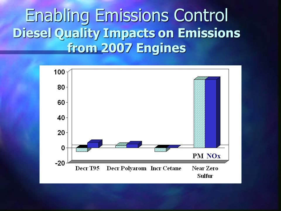 Enabling Emissions Control Diesel Quality Impacts on Emissions from 2007 Engines NOxPM