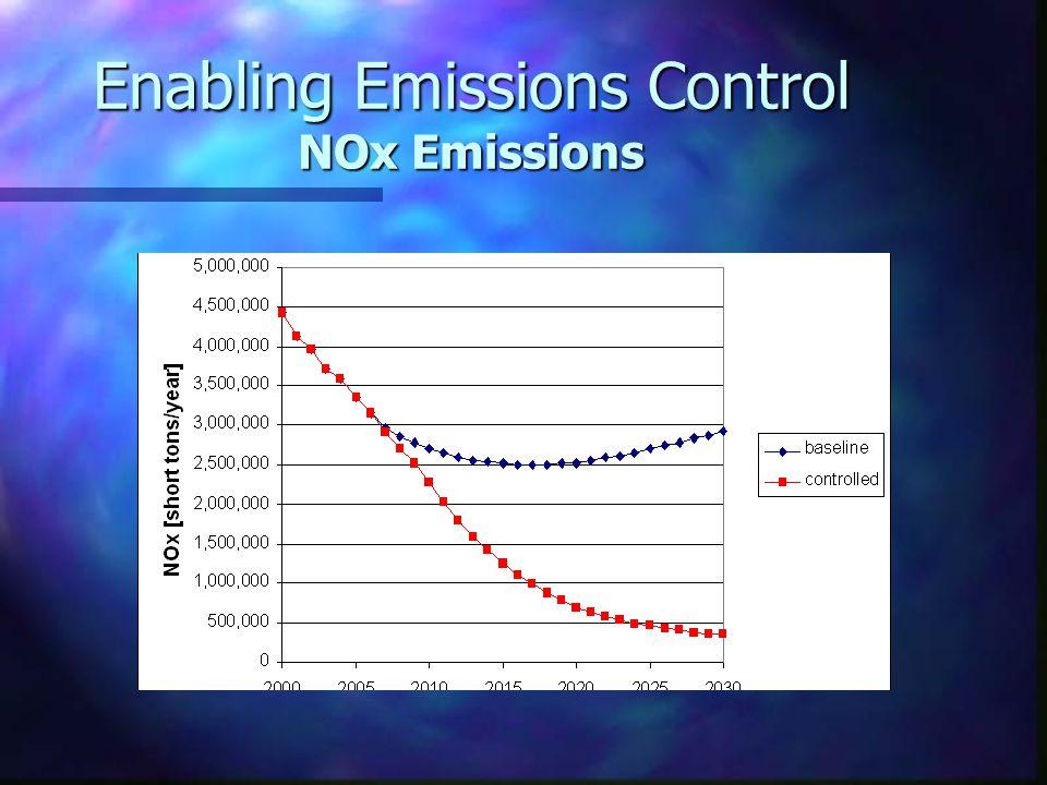 Enabling Emissions Control NOx Emissions