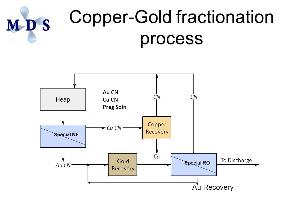 Copper-Gold fractionation process Special NF Gold Recovery Special RO Copper Recovery Heap Cu CN Cu CN Au CN Cu CN Preg Soln Au CN To Discharge Au Rec