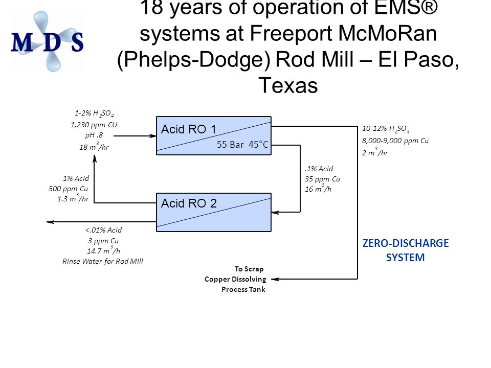 18 years of operation of EMS® systems at Freeport McMoRan (Phelps-Dodge) Rod Mill – El Paso, Texas 10-12% H 2 SO 4 8,000-9,000 ppm Cu 2 m 3 /hr Acid RO 2 1-2% H 2 SO 4 1,230 ppm CU pH.8 18 m 3 /hr 1% Acid 500 ppm Cu 1.3 m 3 /hr Acid RO 1 55 Bar 45°C To Scrap Copper Dissolving Process Tank ZERO-DISCHARGE SYSTEM <.01% Acid 3 ppm Cu 14.7 m 3 /h Rinse Water for Rod Mill.1% Acid 35 ppm Cu 16 m 3 /h