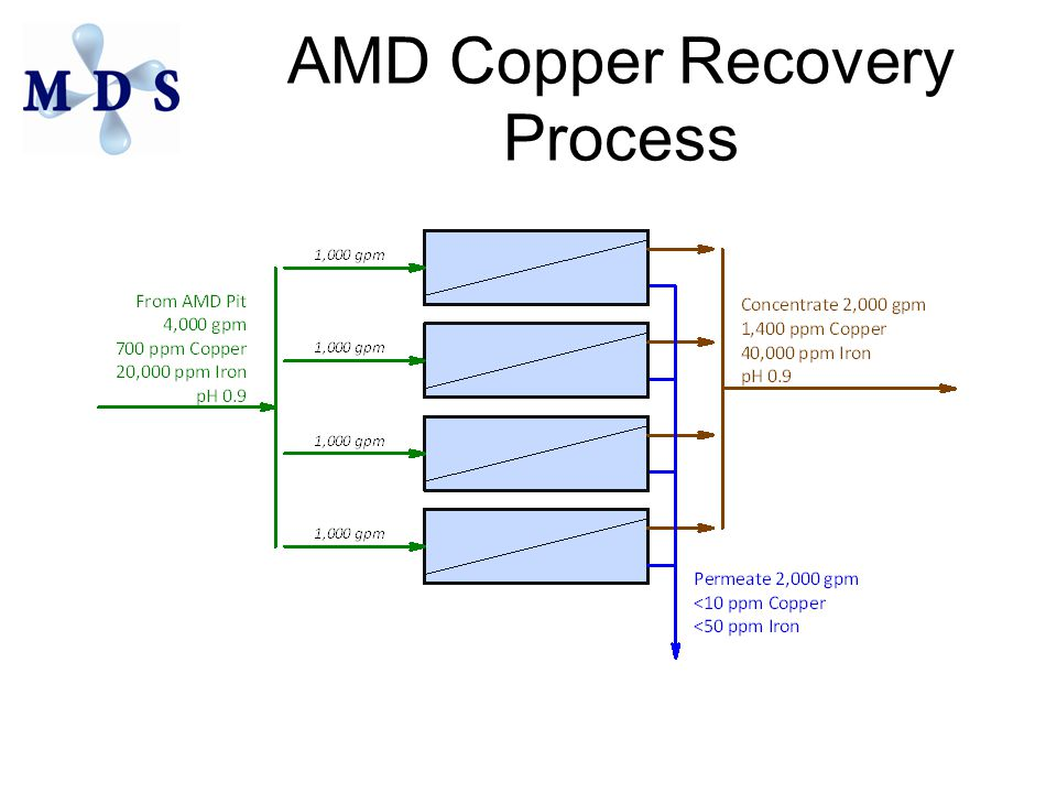 AMD Copper Recovery Process