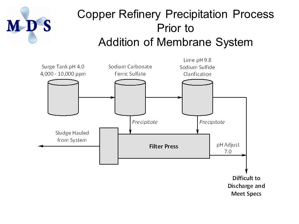 Copper Refinery Precipitation Process Prior to Addition of Membrane System