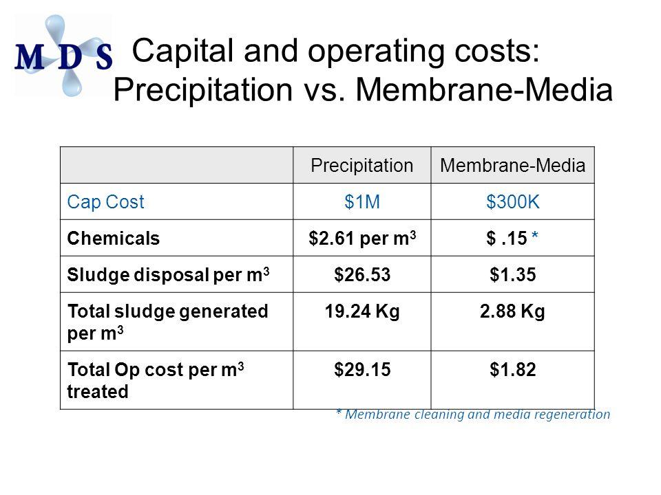 Capital and operating costs: Precipitation vs. Membrane-Media PrecipitationMembrane-Media Cap Cost$1M$300K Chemicals$2.61 per m 3 $.15 * Sludge dispos