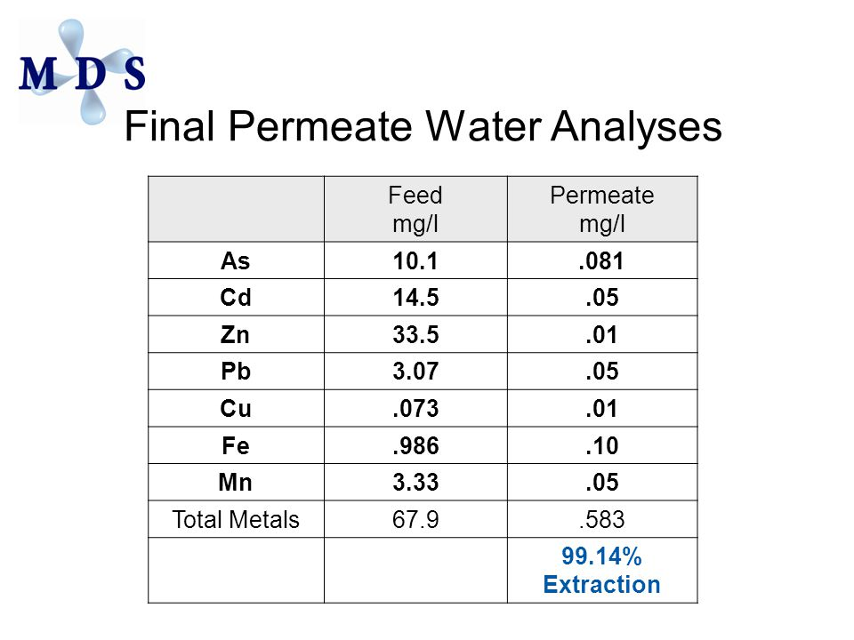 Final Permeate Water Analyses Feed mg/l Permeate mg/l As10.1.081 Cd14.5.05 Zn33.5.01 Pb3.07.05 Cu.073.01 Fe.986.10 Mn3.33.05 Total Metals67.9.583 99.14% Extraction
