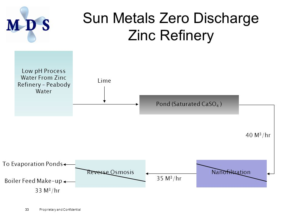 Sun Metals Zero Discharge Zinc Refinery 33Proprietary and Confidential To Evaporation Ponds Low pH Process Water From Zinc Refinery – Peabody Water Lime 40 M 3 /hr Nanofiltration Pond (Saturated CaSO 4 ) 35 M 3 /hr Reverse Osmosis Boiler Feed Make-up 33 M 3 /hr