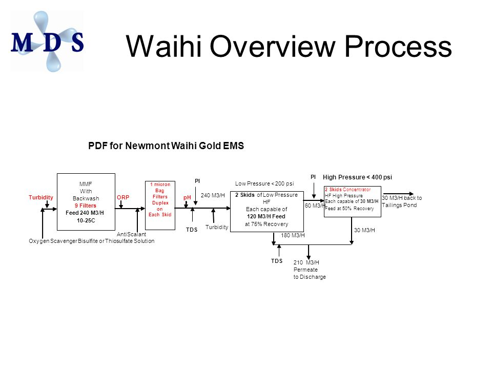 Waihi Overview Process PDF for Newmont Waihi Gold EMS High Pressure < 400 psi Low Pressure < 200 psi TurbidityORP pH 30 M3/H back to Tailings Pond Turbidity AntiScalant Oxygen Scavenger Bisulfite or Thiosulfate Solution 210 M3/H Permeate to Discharge MMF With Backwash 9 Filters Feed 240 M3/H 10-25C 1 micron Bag Filters Duplex on Each Skid 2 Skidsof Low Pressure HF Each capable of 120 M3/H Feed at 75% Recovery 2 Skids Concentrator HF High Pressure Each capable of30 M3/H Feed at 50% Recovery 180 M3/H 30 M3/H 240 M3/H 60 M3/H PI TDS PI