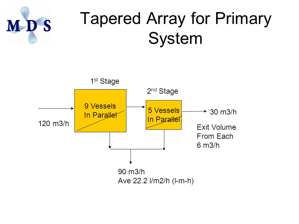 Tapered Array for Primary System 9 Vessels In Parallel 5 Vessels In Parallel 1 st Stage 2 nd Stage 120 m3/h 30 m3/h 90 m3/h Ave 22.2 l/m2/h (l-m-h) Exit Volume From Each 6 m3/h