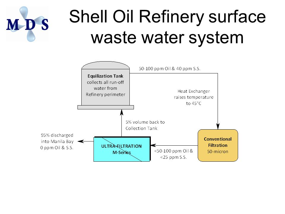 Shell Oil Refinery surface waste water system