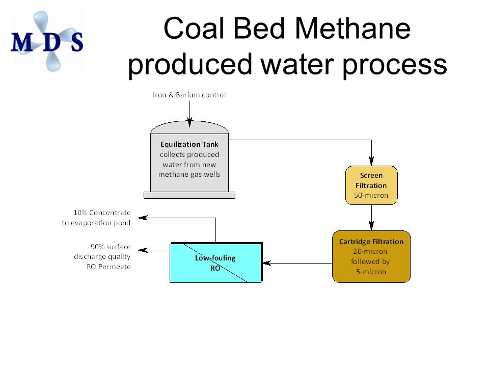 Coal Bed Methane produced water process
