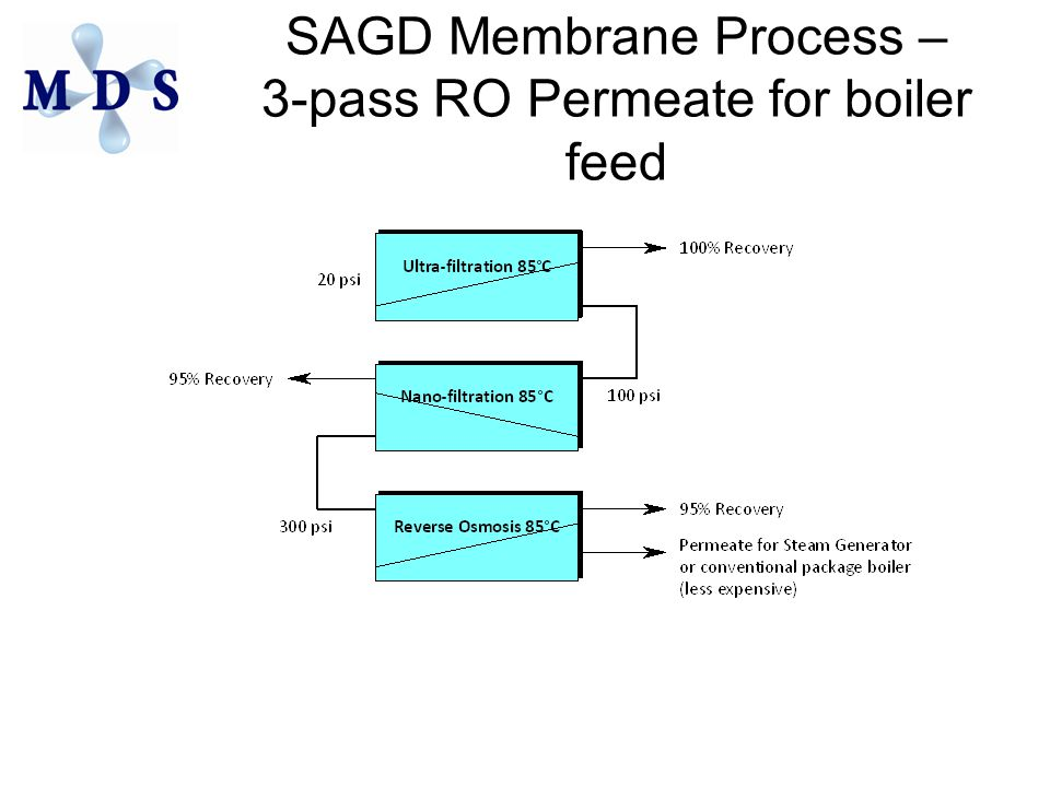 SAGD Membrane Process – 3-pass RO Permeate for boiler feed