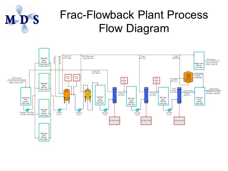 Frac-Flowback Plant Process Flow Diagram