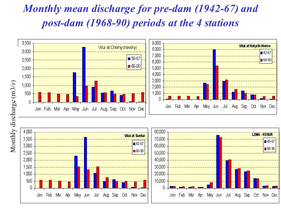 Monthly mean discharge for pre-dam (1942-67) and post-dam (1968-90) periods at the 4 stations Monthly discharge (m3/s)