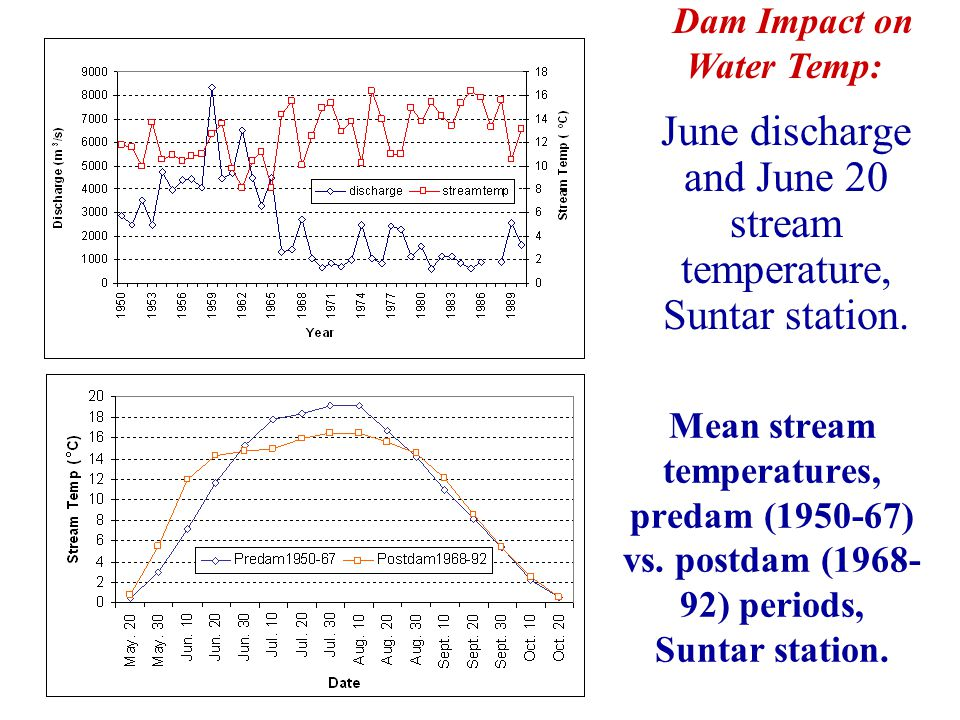 Mean stream temperatures, predam (1950-67) vs. postdam (1968- 92) periods, Suntar station.