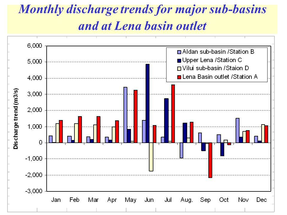 Monthly discharge trends for major sub-basins and at Lena basin outlet