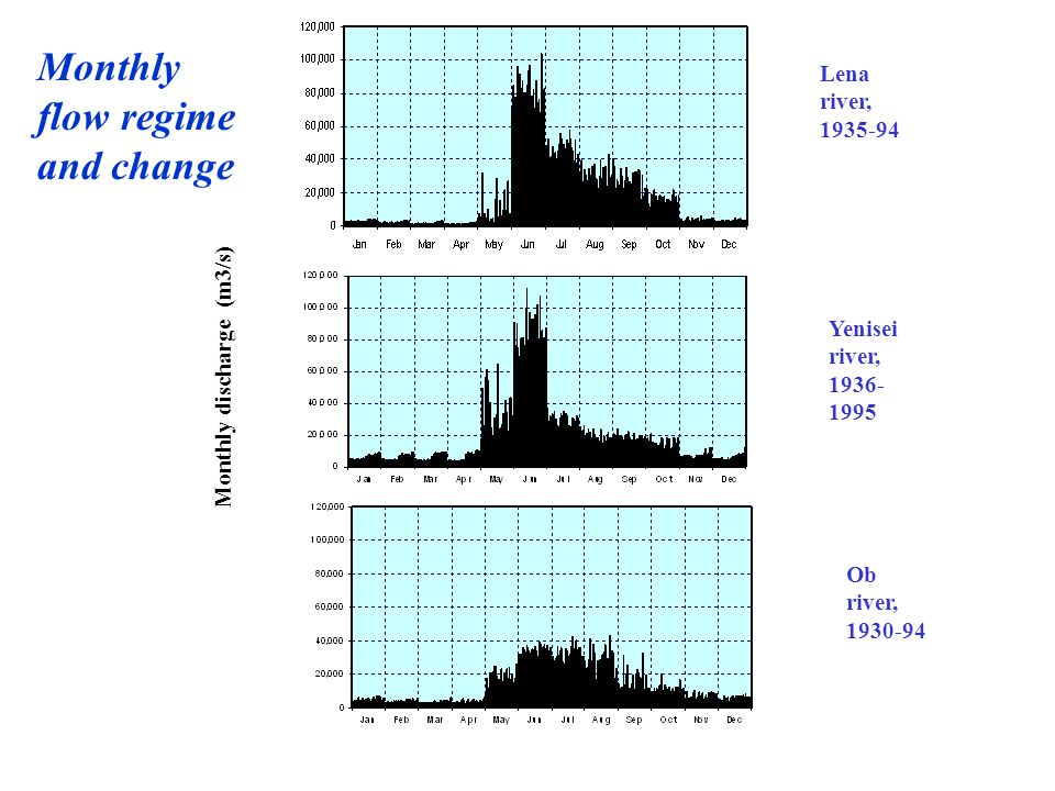 Comparison between observed and reconstructed monthly discharge at the Lena basin outlet, 1942-90 Monthly discharge (m3/s)