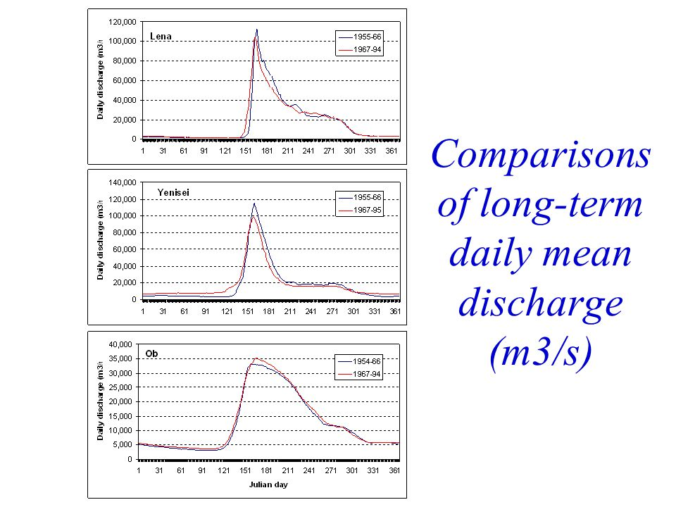 Comparisons of long-term daily mean discharge (m3/s)