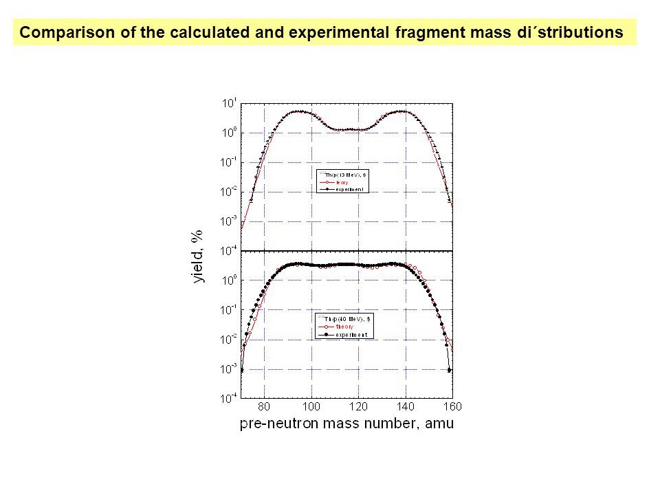 Comparison of the calculated and experimental fragment mass di´stributions