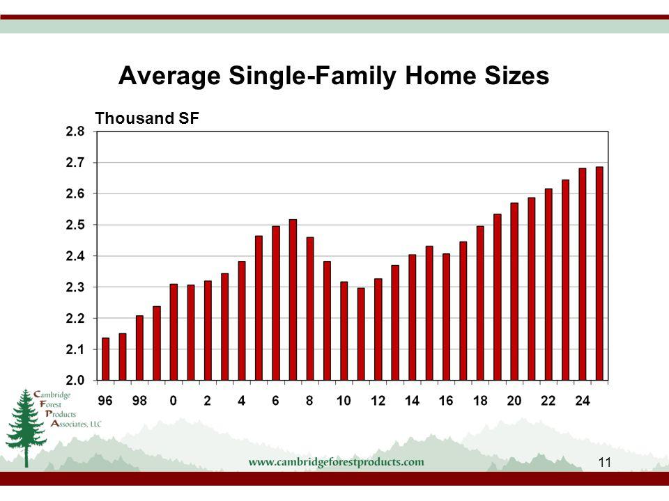 Average Single-Family Home Sizes Thousand SF 11