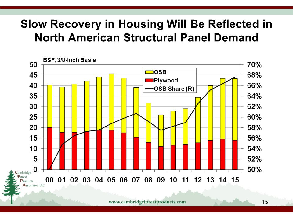 Slow Recovery in Housing Will Be Reflected in North American Structural Panel Demand BSF, 3/8-Inch Basis 15