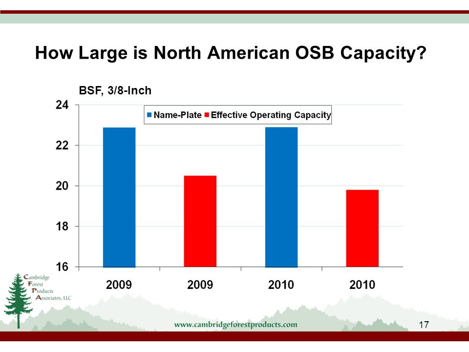 How Large is North American OSB Capacity BSF, 3/8-Inch 17
