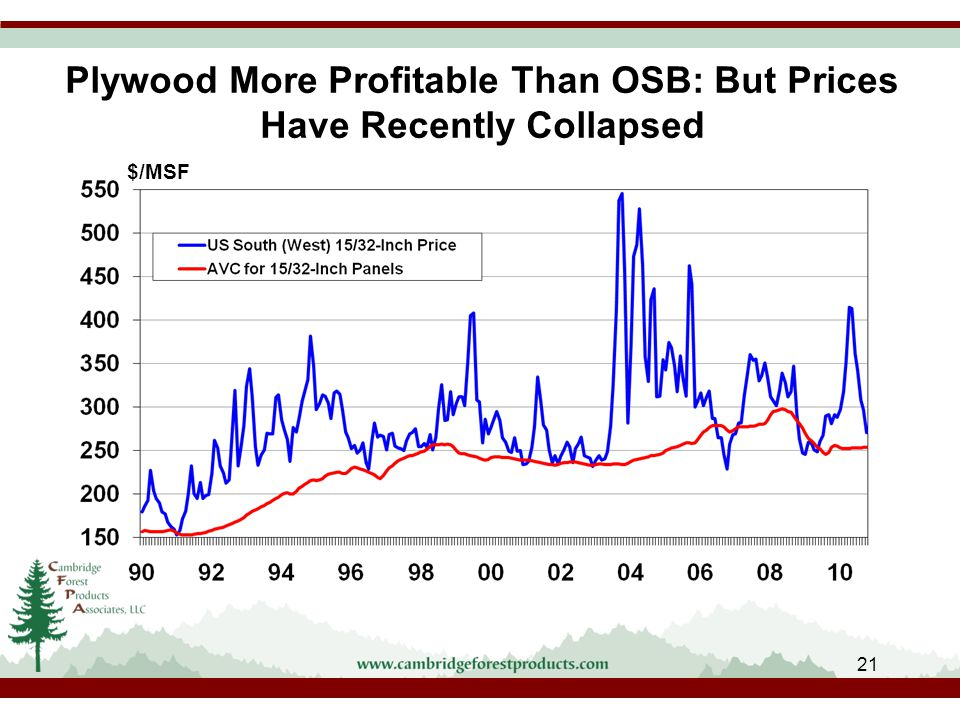 Plywood More Profitable Than OSB: But Prices Have Recently Collapsed $/MSF 21