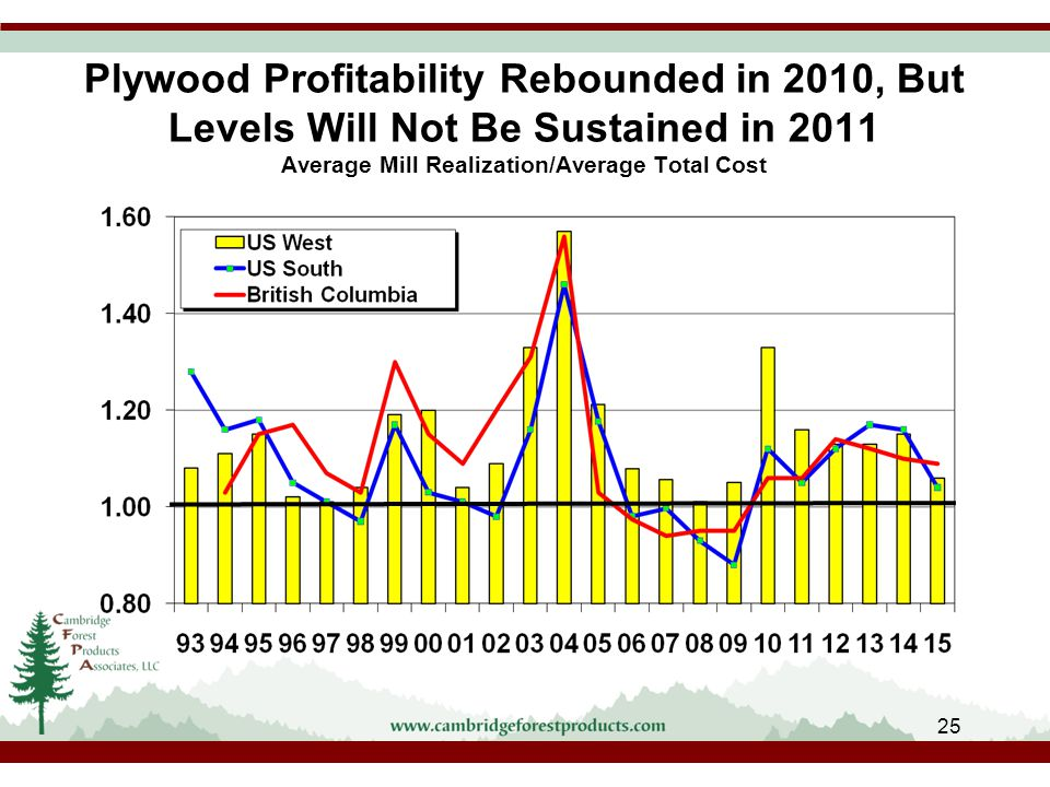 Plywood Profitability Rebounded in 2010, But Levels Will Not Be Sustained in 2011 Average Mill Realization/Average Total Cost 25