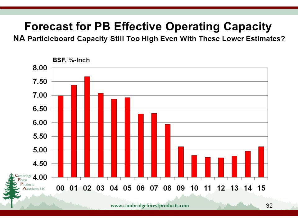 Forecast for PB Effective Operating Capacity NA Particleboard Capacity Still Too High Even With These Lower Estimates.