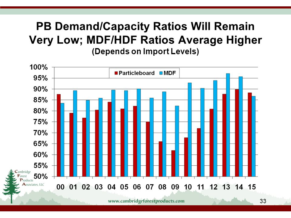 PB Demand/Capacity Ratios Will Remain Very Low; MDF/HDF Ratios Average Higher (Depends on Import Levels) 33