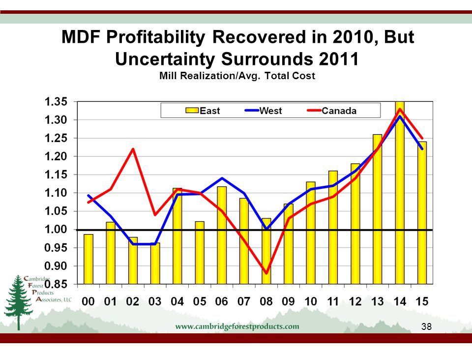 MDF Profitability Recovered in 2010, But Uncertainty Surrounds 2011 Mill Realization/Avg.