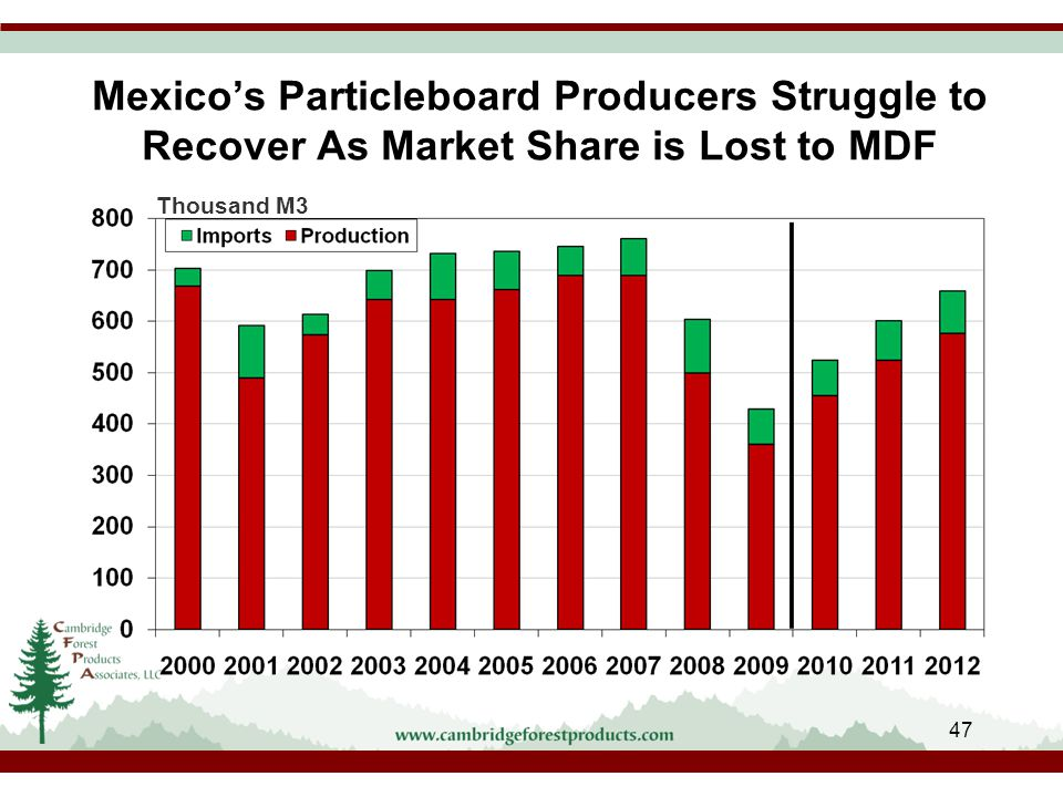Mexico's Particleboard Producers Struggle to Recover As Market Share is Lost to MDF Thousand M3 47