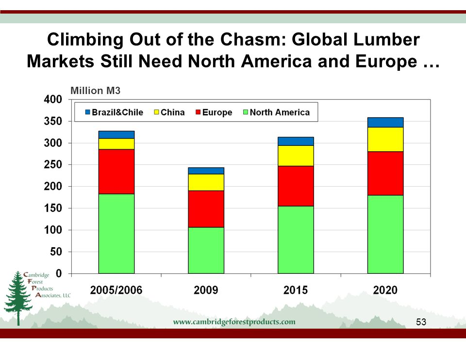 Climbing Out of the Chasm: Global Lumber Markets Still Need North America and Europe … Million M3 53