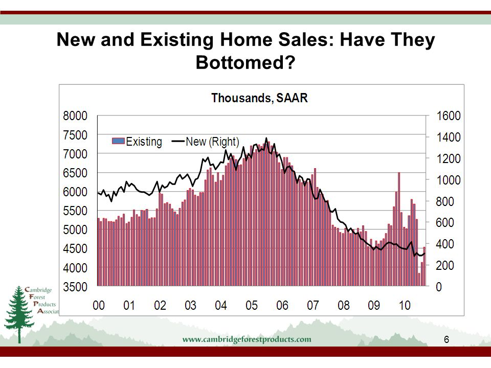 New and Existing Home Sales: Have They Bottomed 6