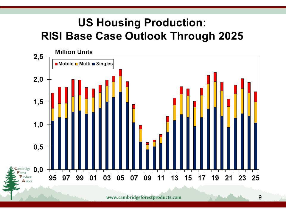 US Housing Production: RISI Base Case Outlook Through 2025 9 Million Units