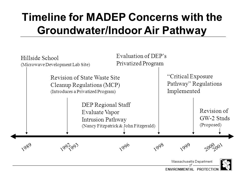 of Massachusetts Department ENVIRONMENTAL PROTECTION FY2001 Revisions to Standards All Numerical Standards, not just GW-2, under revision GW-2 evaluation to include chemical-specific modeling of vapor intrusion using USEPA Johnson & Ettinger model spreadsheets.